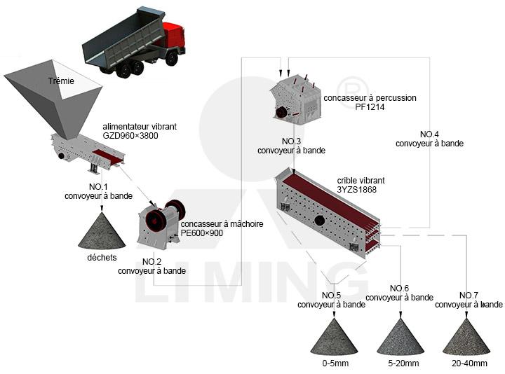 La ligne de production de pierre à capacité de 100-150t/h