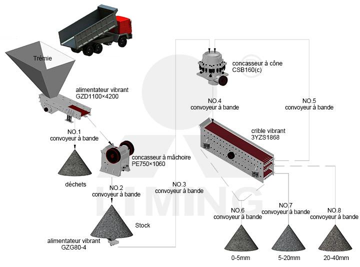La ligne de production de pierre à capacité de 120-180t/h