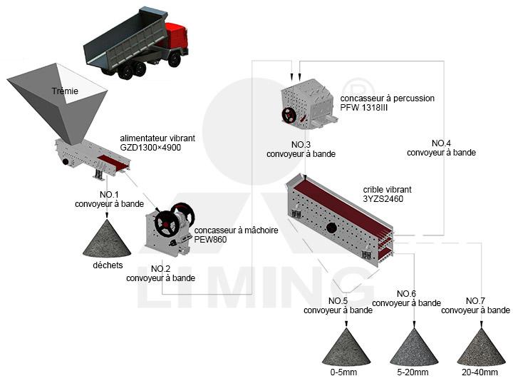 La ligne de production de pierre à capacité de  250-300t/h